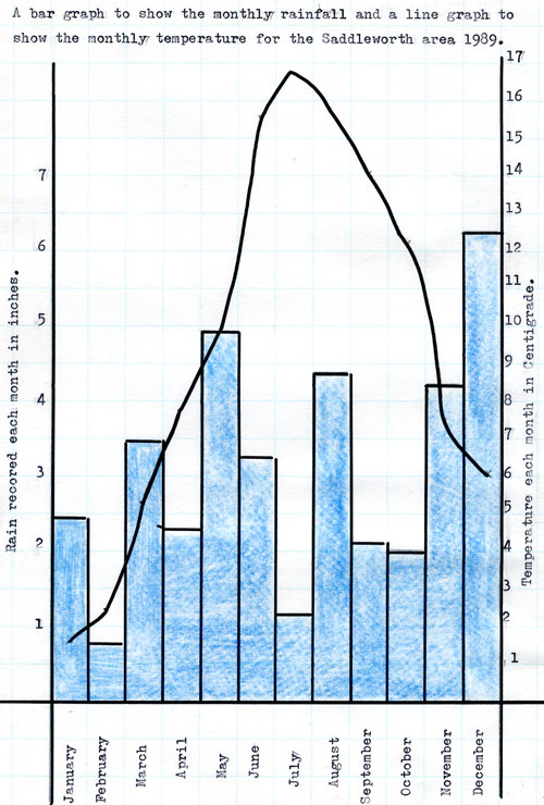 Diagram13: A bar graph to show the monthly rainfall and a line graph to show the monthly temperature for the